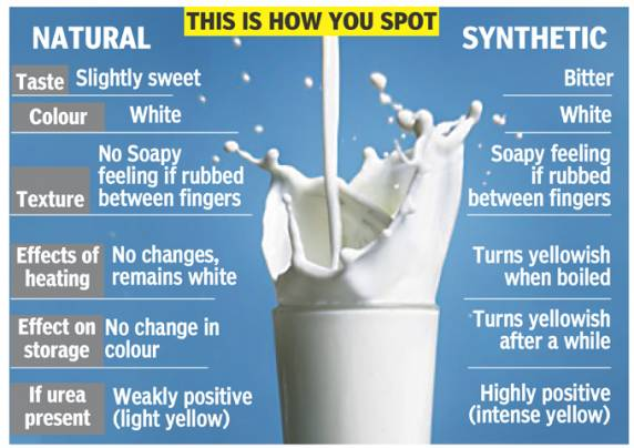 how to detect na2co3 in milk